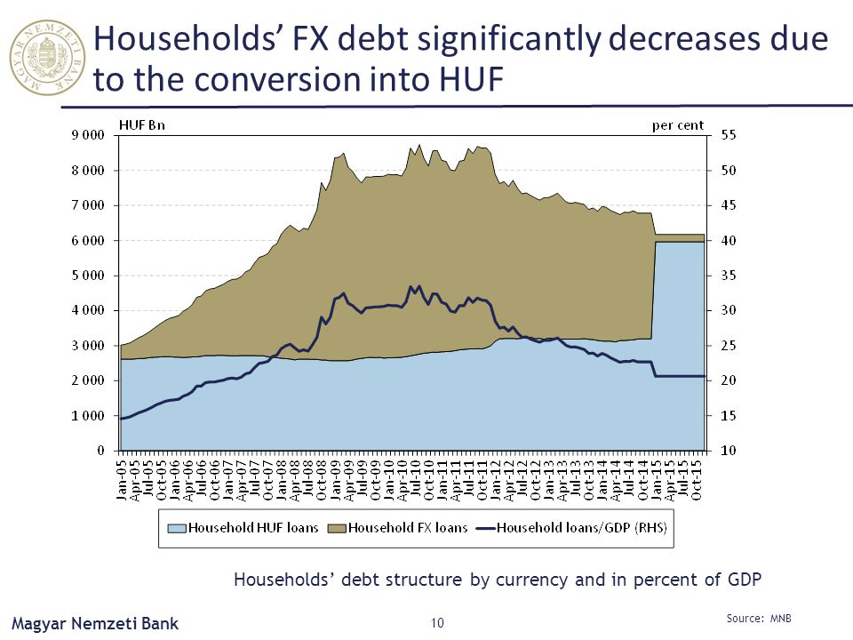 Magyar Nemzeti Bank Households' FX debt significantly decreases due to the conversion into HUF 10 Source: MNB Households' debt structure by currency and in percent of GDP