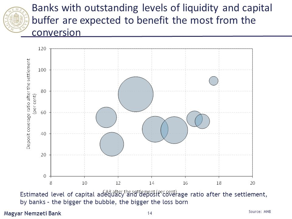 Magyar Nemzeti Bank Banks with outstanding levels of liquidity and capital buffer are expected to benefit the most from the conversion 14 Source: MNB Estimated level of capital adequacy and deposit coverage ratio after the settlement, by banks – the bigger the bubble, the bigger the loss born