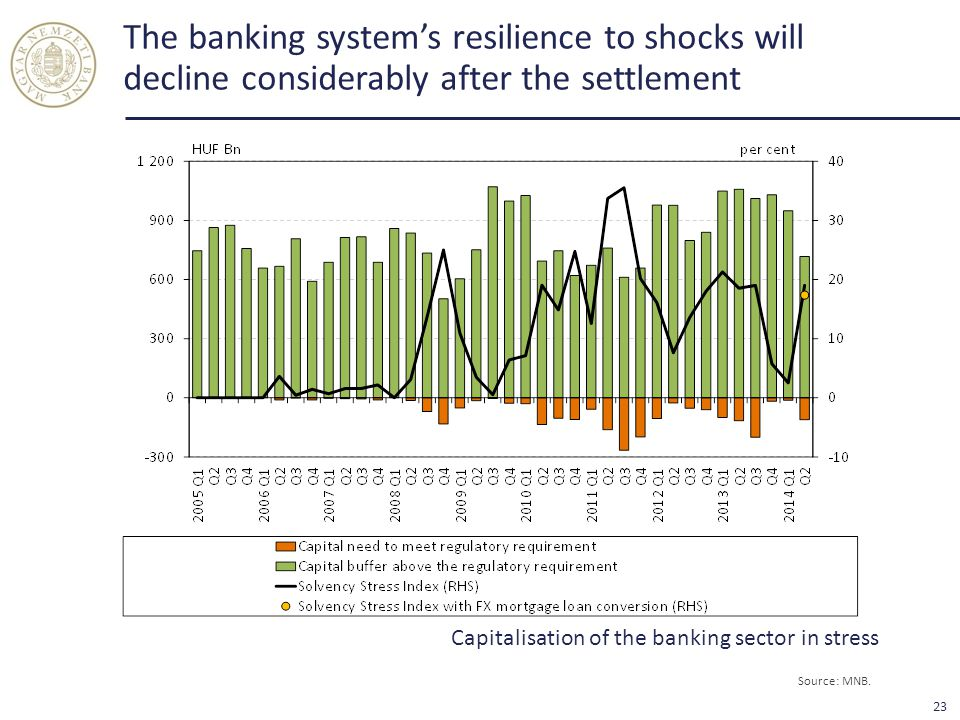 The banking system's resilience to shocks will decline considerably after the settlement Capitalisation of the banking sector in stress Source: MNB.