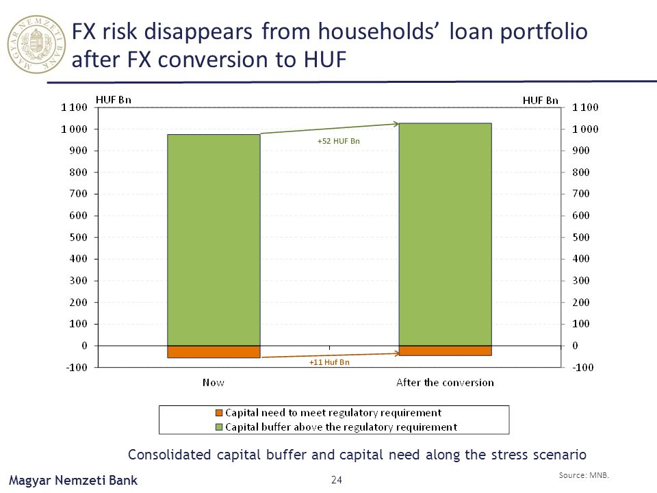 Magyar Nemzeti Bank FX risk disappears from households' loan portfolio after FX conversion to HUF 24 Source: MNB.