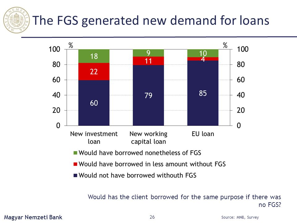 Magyar Nemzeti Bank The FGS generated new demand for loans 26 Source: MNB, Survey Would has the client borrowed for the same purpose if there was no FGS