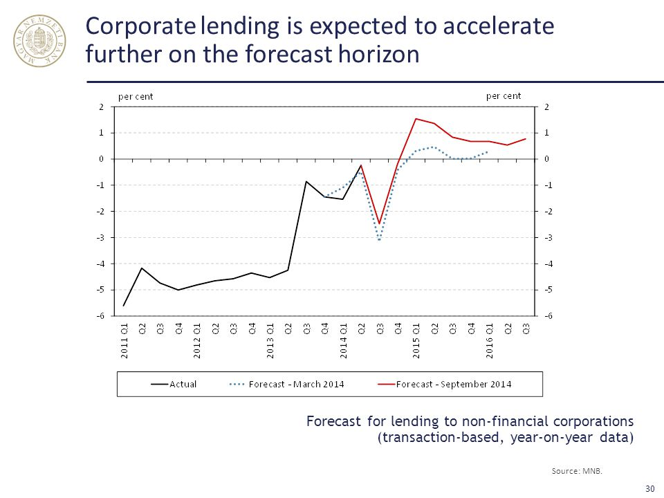 Corporate lending is expected to accelerate further on the forecast horizon Source: MNB.