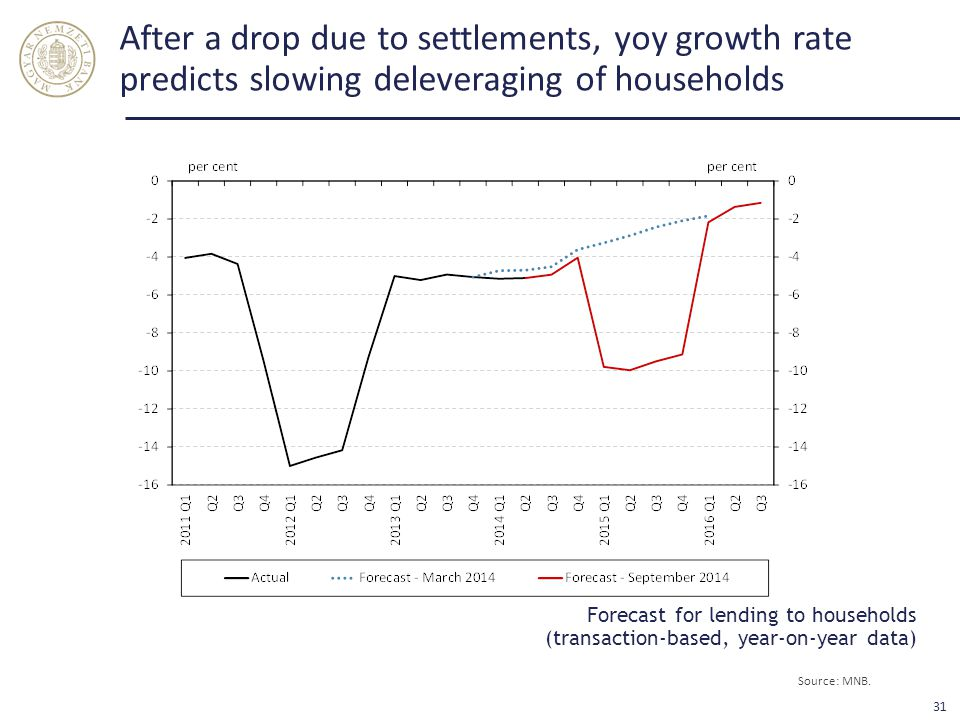 After a drop due to settlements, yoy growth rate predicts slowing deleveraging of households Forecast for lending to households (transaction-based, year-on-year data) Source: MNB.