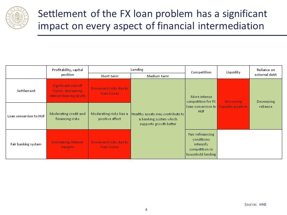 Fx loan measures 5 Source: MNB