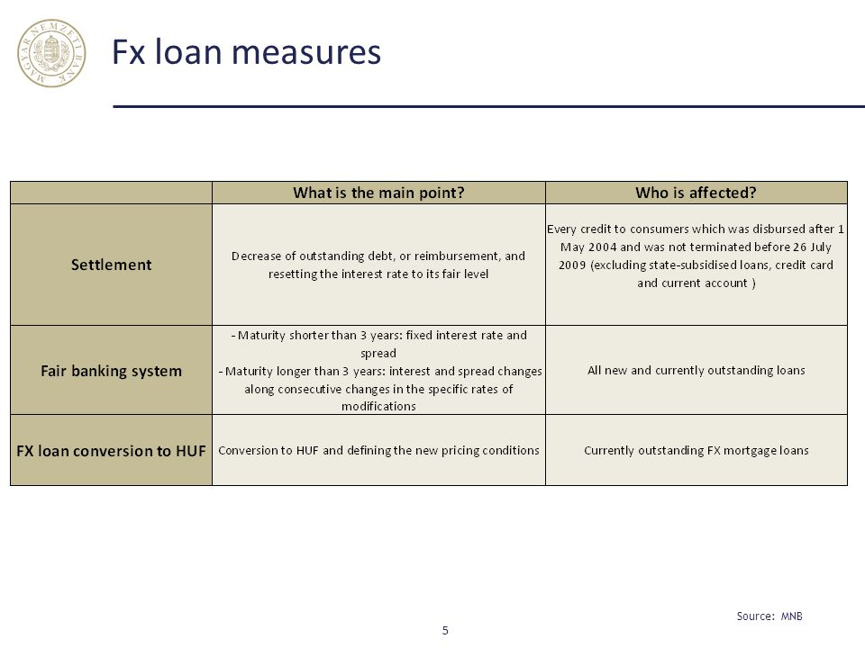 What will change in case of a typical foreign exchange debtor? 6 Source: MNB
