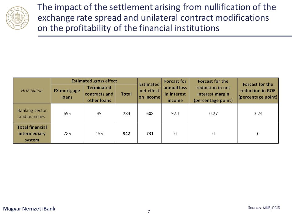 The impact of the settlement arising from nullification of the exchange rate spread and unilateral contract modifications on the profitability of the financial institutions Magyar Nemzeti Bank 7 Source: MNB,CCIS