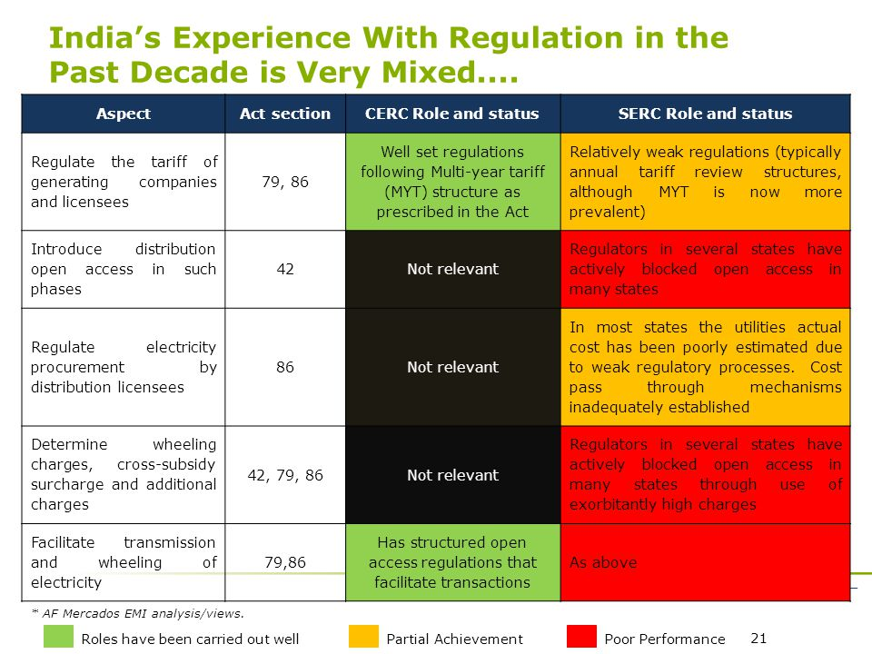 21 India's Experience With Regulation in the Past Decade is Very Mixed....