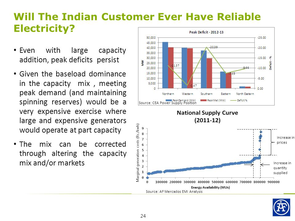 Even with large capacity addition, peak deficits persist Given the baseload dominance in the capacity mix, meeting peak demand (and maintaining spinning reserves) would be a very expensive exercise where large and expensive generators would operate at part capacity The mix can be corrected through altering the capacity mix and/or markets Will The Indian Customer Ever Have Reliable Electricity.