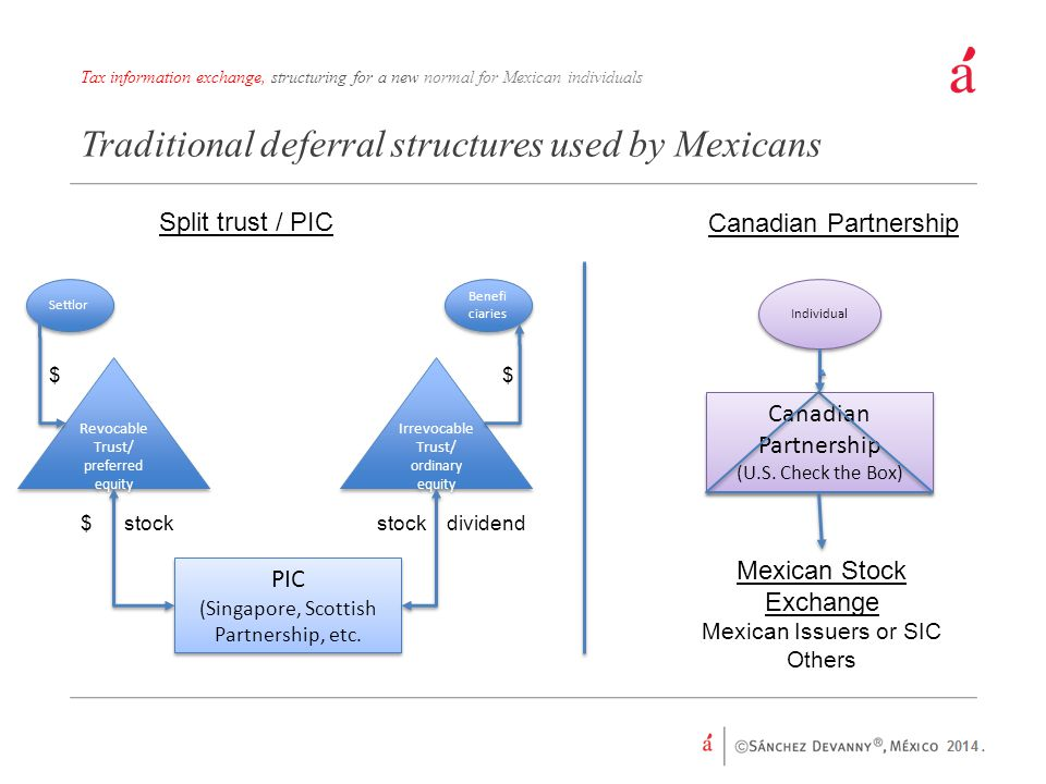 Traditional deferral structures used by Mexicans Tax information exchange, structuring for a new normal for Mexican individuals PIC (Singapore, Scottish Partnership, etc.