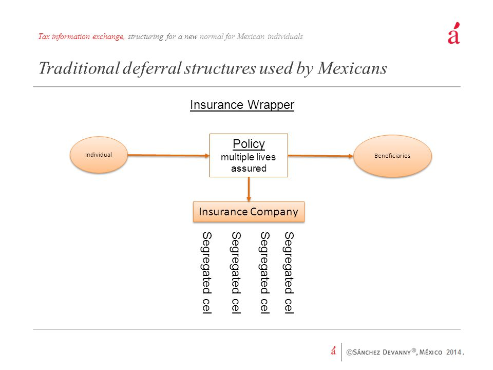 Insurance Company Traditional deferral structures used by Mexicans Insurance Wrapper Individual Segregated cel Policy multiple lives assured Beneficiaries Tax information exchange, structuring for a new normal for Mexican individuals