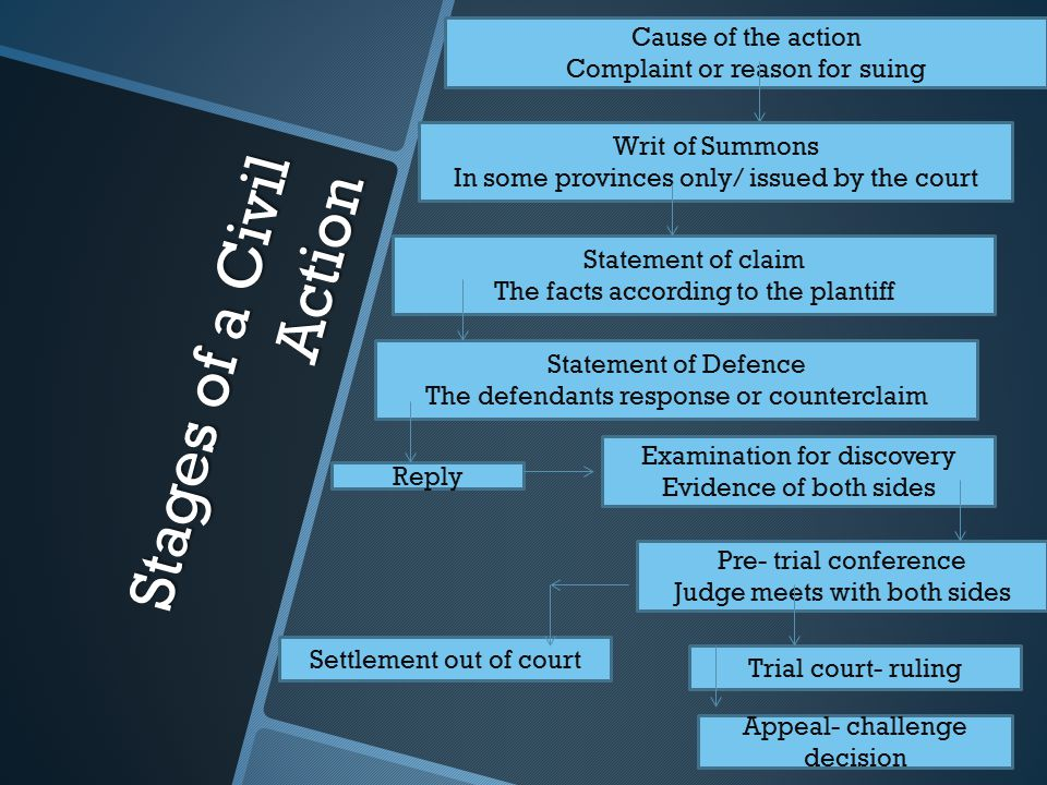 Stages of a Civil Action Cause of the action Complaint or reason for suing Writ of Summons In some provinces only/ issued by the court Statement of claim The facts according to the plantiff Statement of Defence The defendants response or counterclaim Reply Examination for discovery Evidence of both sides Settlement out of court Pre- trial conference Judge meets with both sides Trial court- ruling Appeal- challenge decision