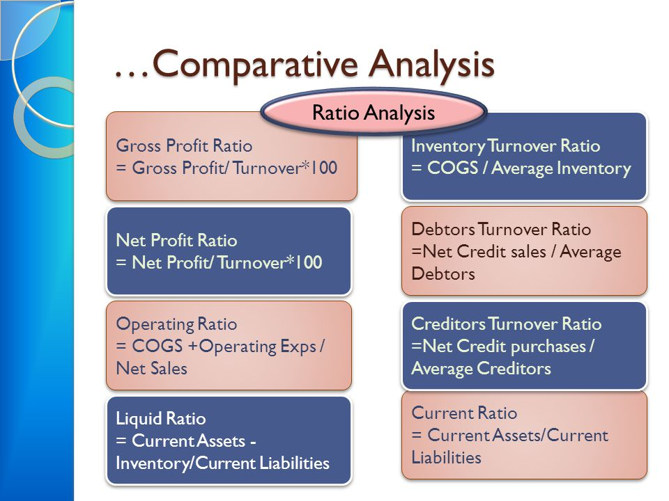 …Comparative Analysis Gross Profit Ratio = Gross Profit/ Turnover*100 Gross Profit Ratio = Gross Profit/ Turnover*100 Net Profit Ratio = Net Profit/ T