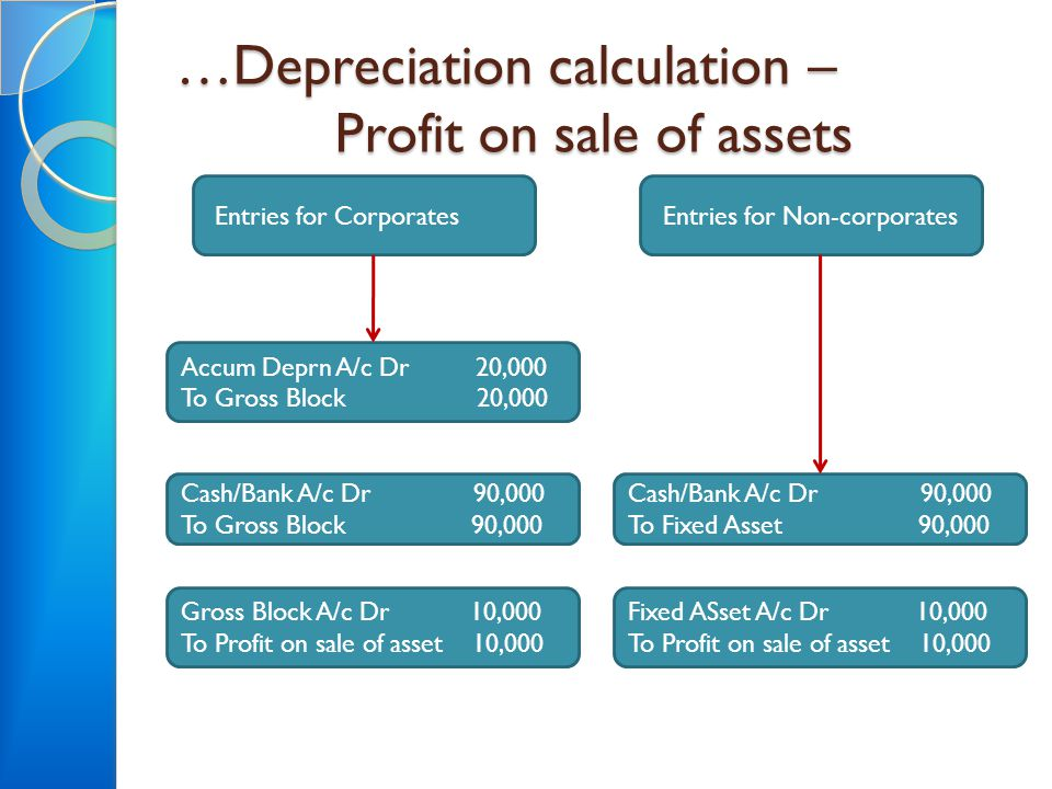 …Depreciation calculation – Profit on sale of assets Accum Deprn A/c Dr 20,000 To Gross Block 20,000 Cash/Bank A/c Dr 90,000 To Gross Block 90,000 Gro