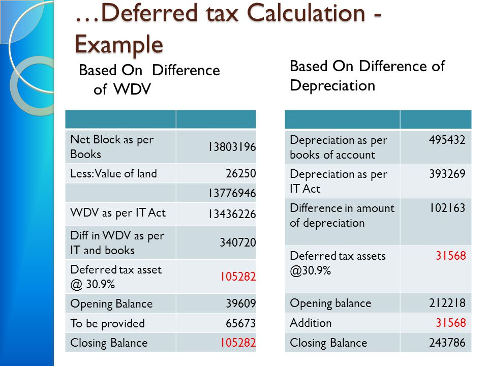 …Deferred tax Calculation - Example Based On Difference of WDV Depreciation as per books of account 495432 Depreciation as per IT Act 393269 Differenc