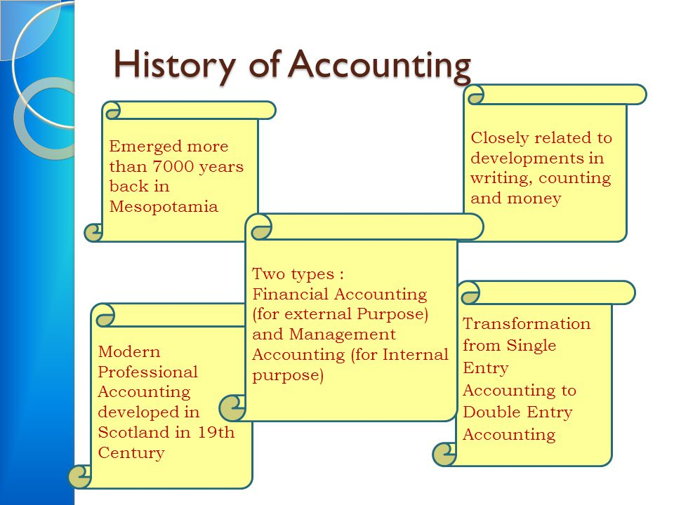 History of Accounting Emerged more than 7000 years back in Mesopotamia Closely related to developments in writing, counting and money Modern Professio