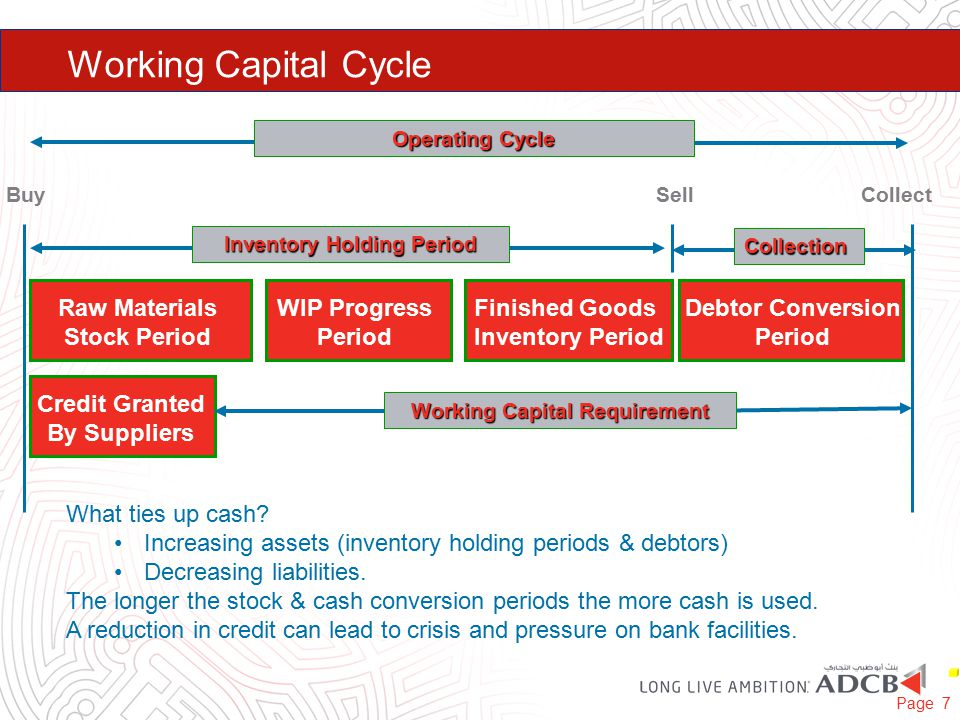 Working Capital Cycle Page 7 Debtor Conversion Period Raw Materials Stock Period WIP Progress Period Finished Goods Inventory Period Credit Granted By