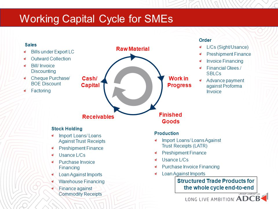 Working Capital Cycle for SMEs Raw Material Finished Goods Receivables Work in Progress Cash/ Capital Order L/Cs (Sight/Usance) Preshipment Finance In