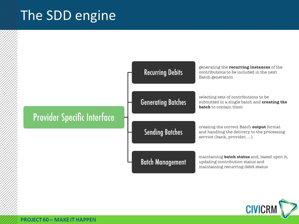 PROJECT 60 – MAKE IT HAPPEN The SDD engine