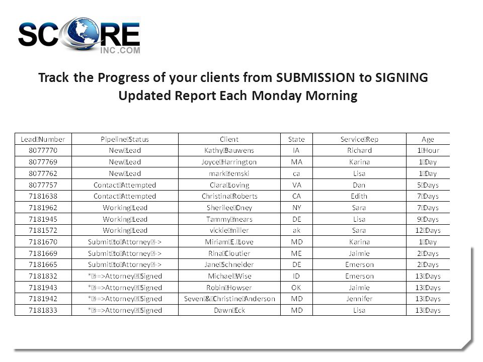 Track the Progress of your clients from SUBMISSION to SIGNING Updated Report Each Monday Morning