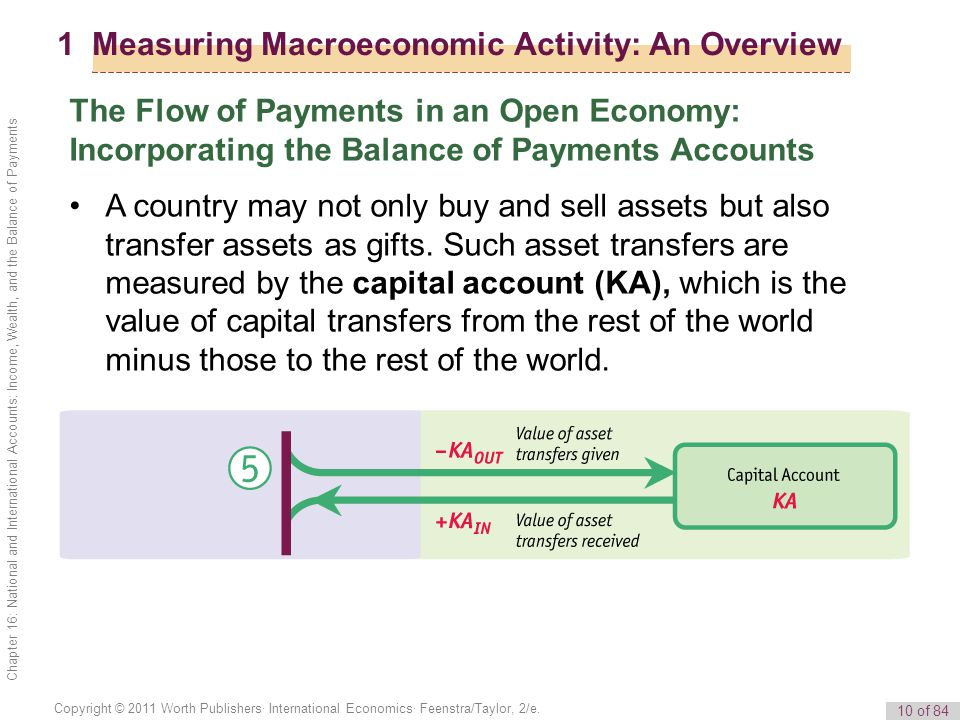 10 of 84 Copyright © 2011 Worth Publishers· International Economics· Feenstra/Taylor, 2/e. Chapter 16: National and International Accounts: Income, We
