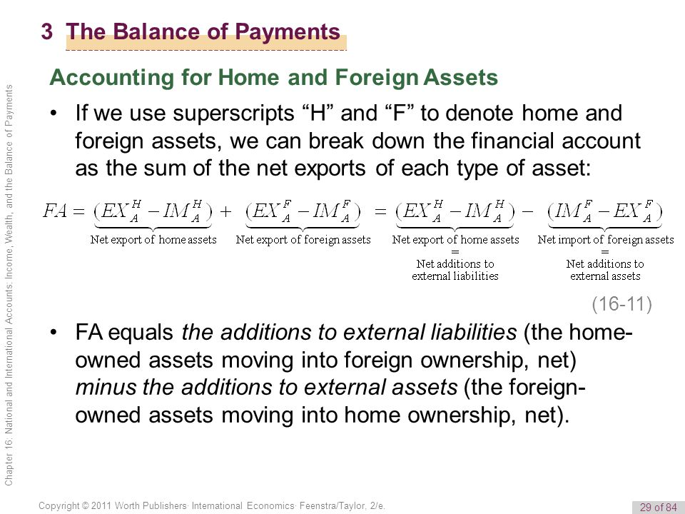 29 of 84 Copyright © 2011 Worth Publishers· International Economics· Feenstra/Taylor, 2/e. Chapter 16: National and International Accounts: Income, We