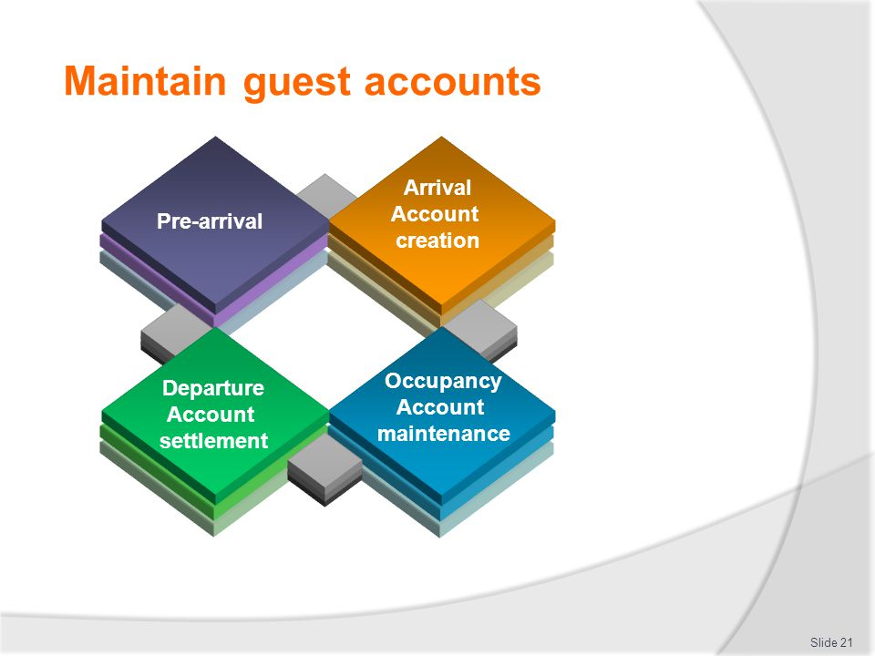 Maintain guest accounts Slide 21 Pre-arrival Arrival Account creation Occupancy Account maintenance Departure Account settlement