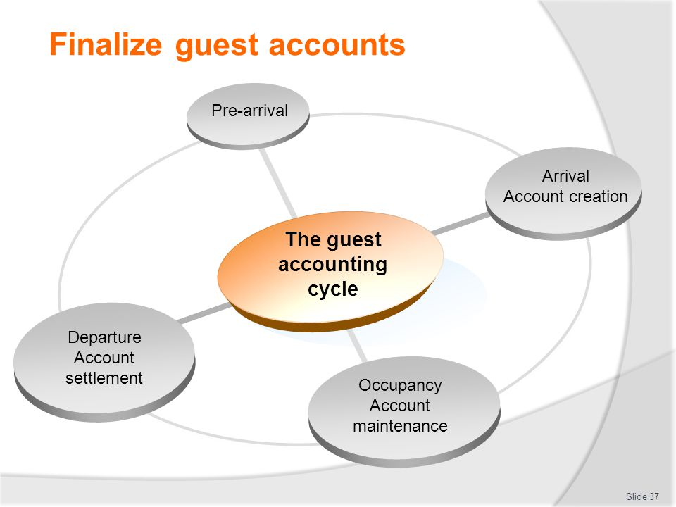 Finalize guest accounts Slide 37 Arrival Account creation Departure Account settlement The guest accounting cycle Pre-arrival Occupancy Account mainte