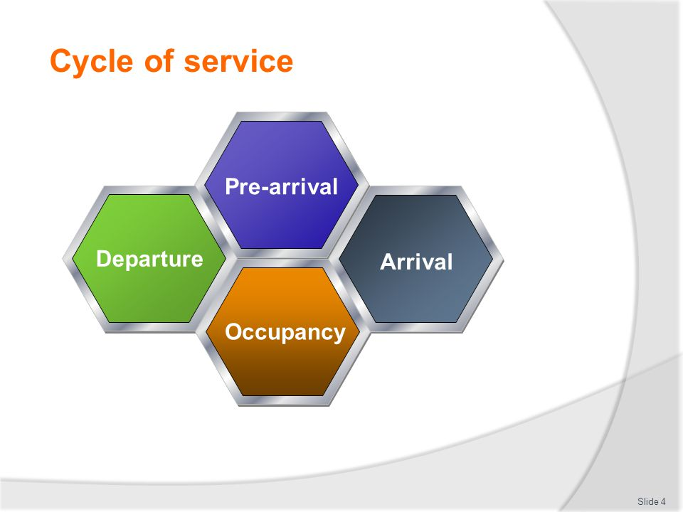 Cycle of service Slide 4 Pre-arrival Departure Arrival Occupancy