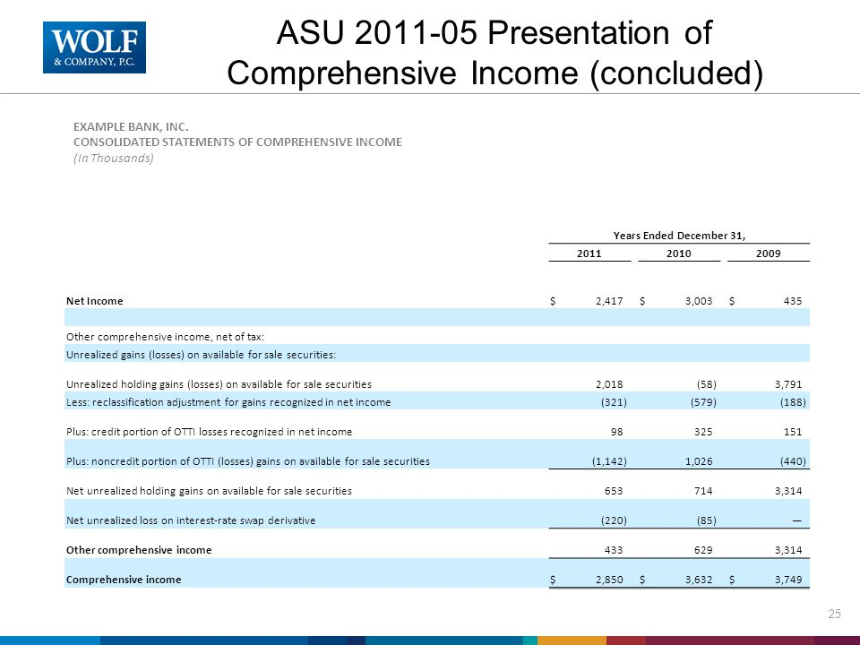 ASU 2011-05 Presentation of Comprehensive Income (concluded) Years Ended December 31, 201120102009 Net Income$2,417$3,003$435 Other comprehensive inco