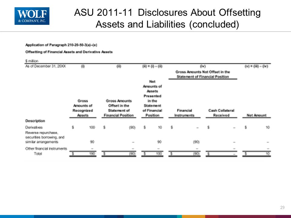 ASU 2011-11 Disclosures About Offsetting Assets and Liabilities (concluded) 29
