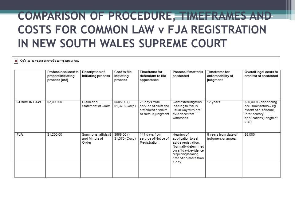 COMPARISON OF PROCEDURE, TIMEFRAMES AND COSTS FOR COMMON LAW v FJA REGISTRATION IN NEW SOUTH WALES SUPREME COURT Professional cost to prepare initiati