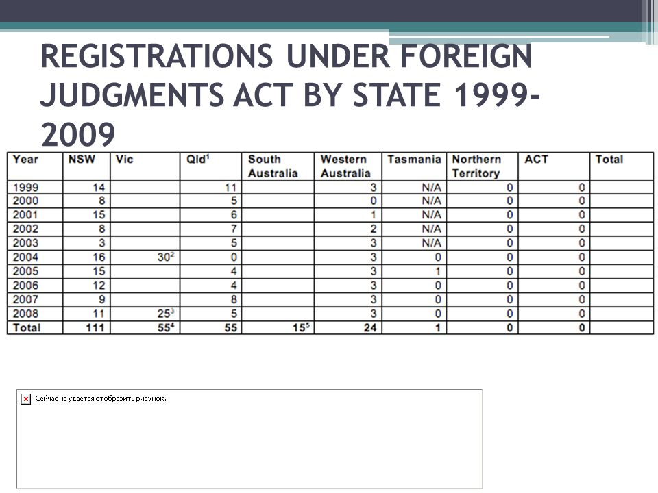 REGISTRATIONS UNDER FOREIGN JUDGMENTS ACT BY STATE 1999- 2009
