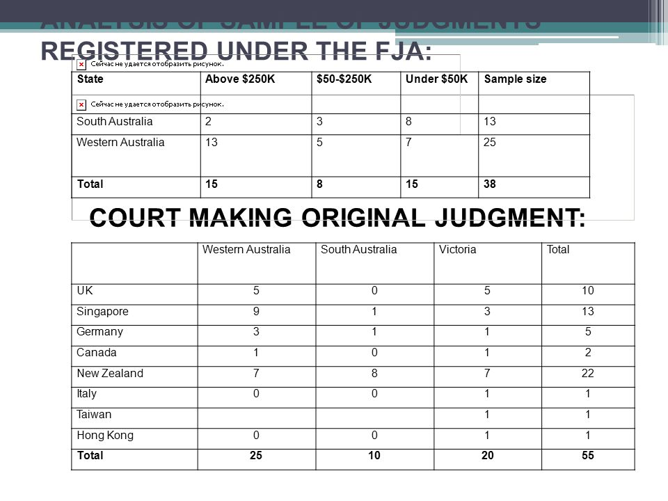 ANALYSIS OF SAMPLE OF JUDGMENTS REGISTERED UNDER THE FJA: COURT MAKING ORIGINAL JUDGMENT: StateAbove $250K$50-$250KUnder $50KSample size South Australia23813 Western Australia135725 Total158 38 Western AustraliaSouth AustraliaVictoriaTotal UK50510 Singapore91313 Germany3115 Canada1012 New Zealand78722 Italy0011 Taiwan11 Hong Kong0011 Total25102055