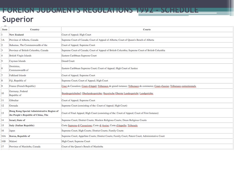 FOREIGN JUDGMENTS REGULATIONS 1992 - SCHEDULE Superior Courts