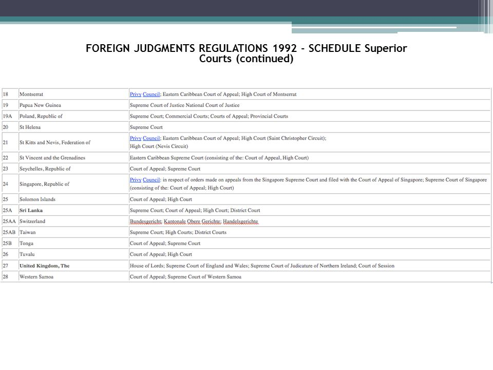 FOREIGN JUDGMENTS REGULATIONS 1992 - SCHEDULE Superior Courts (continued)