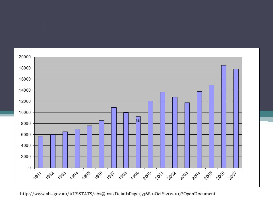 Total growth in good and services: June 1991 – June 2009 http://www.abs.gov.au/AUSSTATS/abs@.nsf/DetailsPage/5368.0Oct%202007?OpenDocument