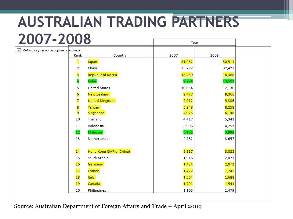 AUSTRALIAN TRADING PARTNERS 2007-2008 Source: Australian Department of Foreign Affairs and Trade – April 2009 Year RankCountry20072008 1Japan31,93250,511 2China23,79232,422 3Republic of Korea13,46918,388 4India9,29413,502 5United States10,03412,130 6New Zealand9,4779,366 7United Kingdom7,0129,336 8Taiwan5,9488,258 9Singapore4,0736,148 10Thailand4,4175,341 11Indonesia3,9064,257 12Malaysia3,1513,998 13Netherlands2,7823,657 14Hong Kong (SAR of China)2,8173,022 15Saudi Arabia1,9462,477 16Germany1,4242,072 17France1,4221,742 18Italy1,5641,688 19Canada1,7911,541 20Philippines1,1031,479