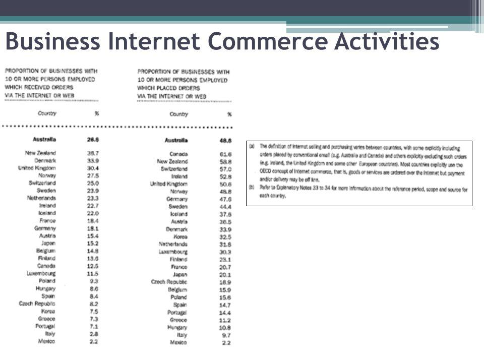 Business Internet Commerce Activities
