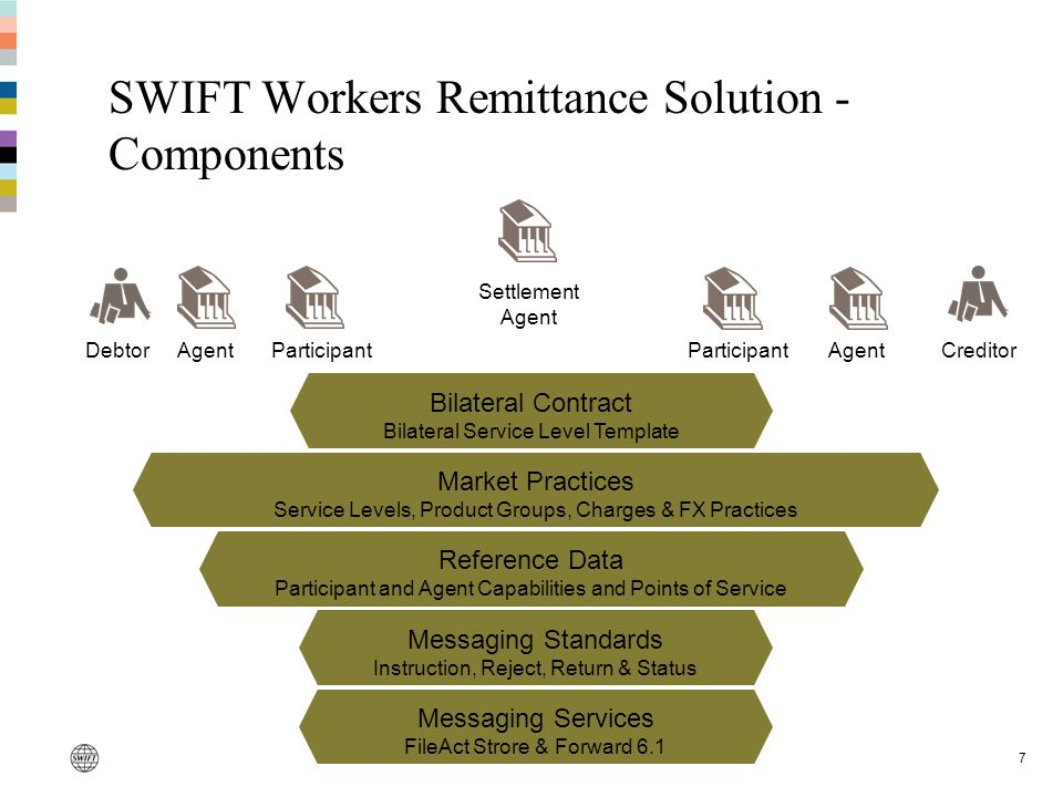 SWIFT Workers Remittance Solution - Components 7 DebtorCreditorAgent Participant Settlement Agent Bilateral Contract Bilateral Service Level Template Market Practices Service Levels, Product Groups, Charges & FX Practices Reference Data Participant and Agent Capabilities and Points of Service Messaging Standards Instruction, Reject, Return & Status Messaging Services FileAct Strore & Forward 6.1