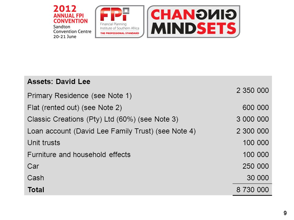30 QUESTION 4 Question 4.1 David is classified as a moderate investor.