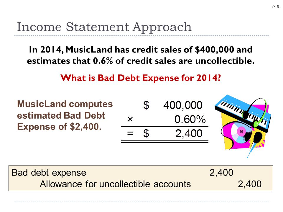7-18 In 2014, MusicLand has credit sales of $400,000 and estimates that 0.6% of credit sales are uncollectible. What is Bad Debt Expense for 2014? Inc