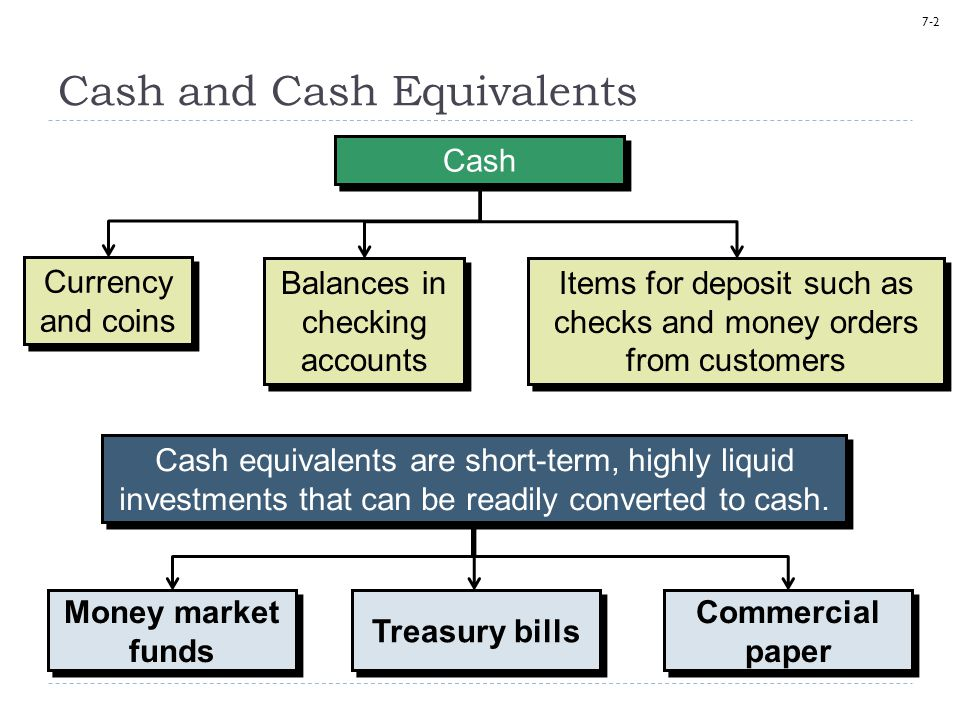 7-2 Cash and Cash Equivalents Balances in checking accounts Currency and coins Cash equivalents are short-term, highly liquid investments that can be
