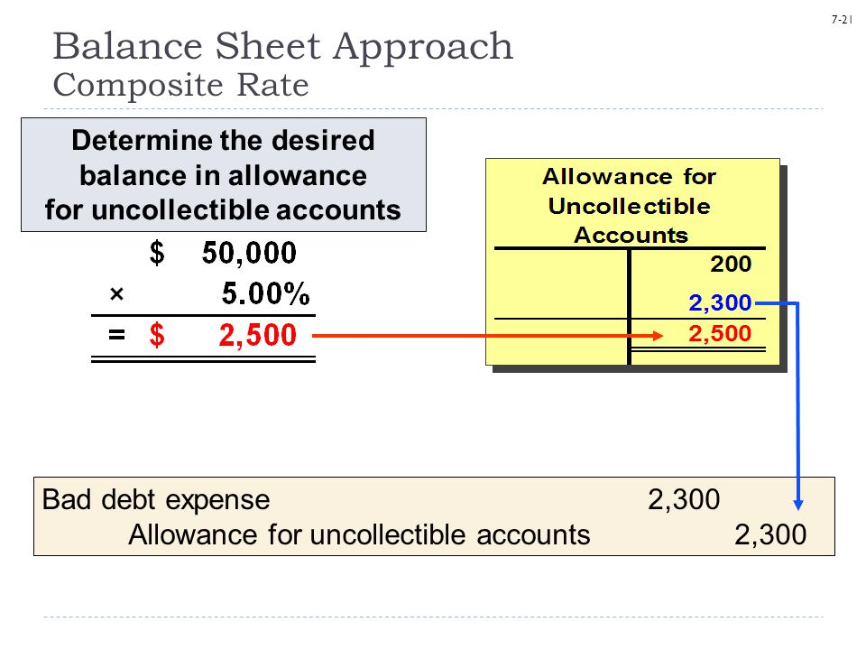 7-21 Determine the desired balance in allowance for uncollectible accounts Balance Sheet Approach Composite Rate Bad debt expense2,300 Allowance for u