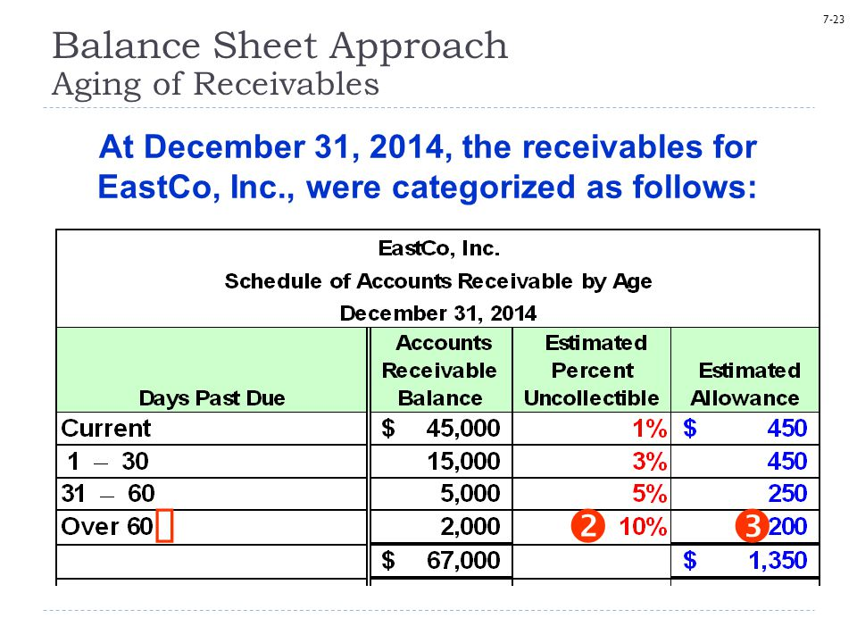 7-23    At December 31, 2014, the receivables for EastCo, Inc., were categorized as follows: Balance Sheet Approach Aging of Receivables