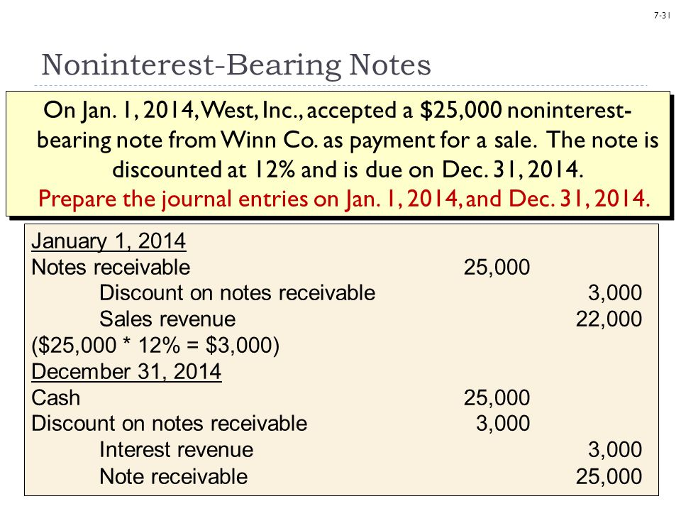 7-31 Noninterest-Bearing Notes On Jan. 1, 2014, West, Inc., accepted a $25,000 noninterest- bearing note from Winn Co. as payment for a sale. The note