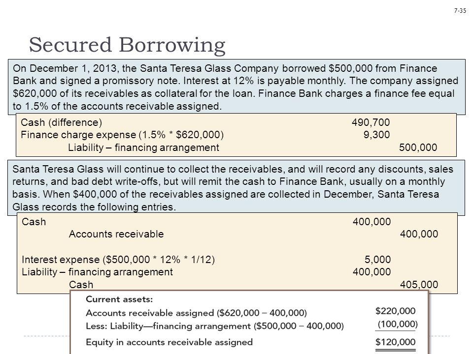 7-35 Secured Borrowing On December 1, 2013, the Santa Teresa Glass Company borrowed $500,000 from Finance Bank and signed a promissory note. Interest
