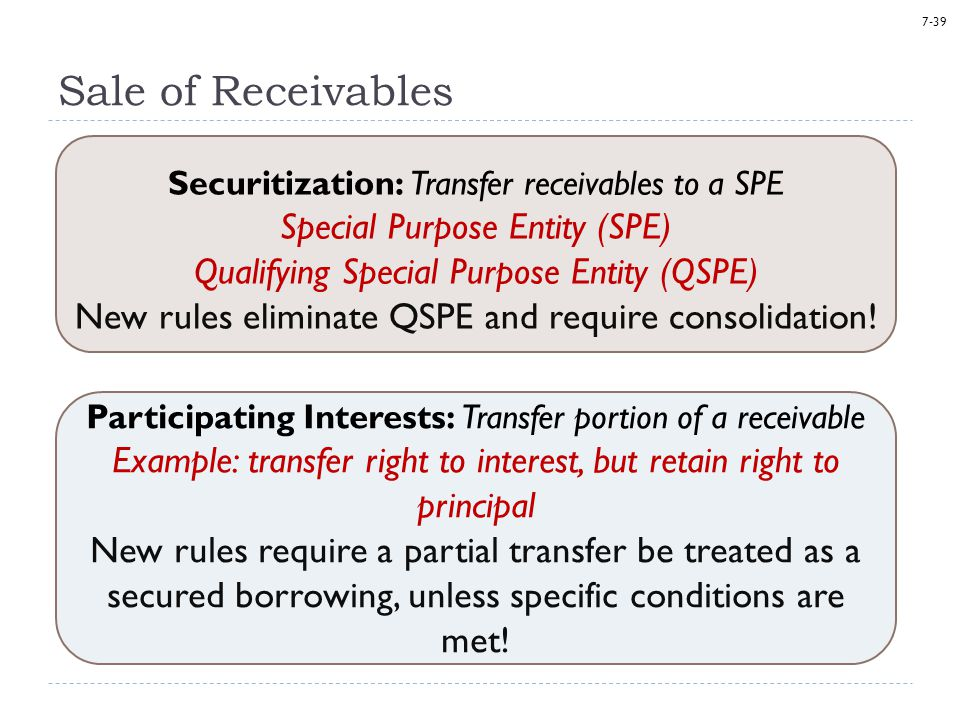 7-39 Sale of Receivables Securitization: Transfer receivables to a SPE Special Purpose Entity (SPE) Qualifying Special Purpose Entity (QSPE) New rules