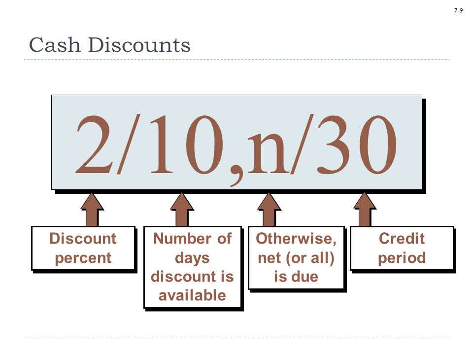 7-9 2/10,n/30 Number of days discount is available Otherwise, net (or all) is due Credit period Discount percent Cash Discounts
