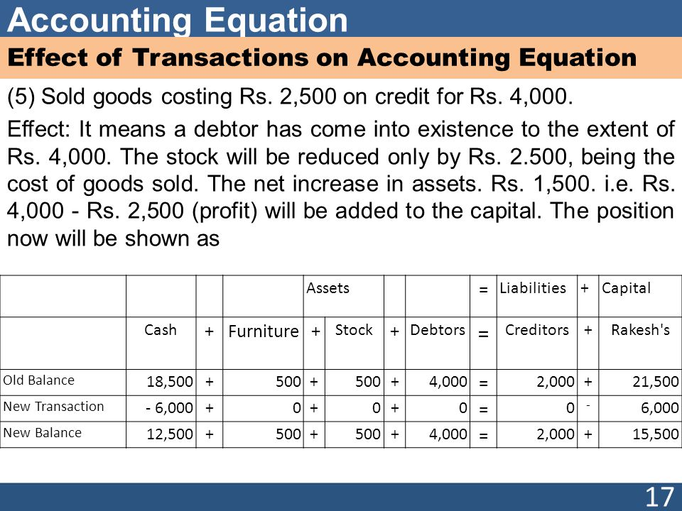 Accounting Equation Effect of Transactions on Accounting Equation (5) Sold goods costing Rs. 2,500 on credit for Rs. 4,000. Effect: It means a debtor