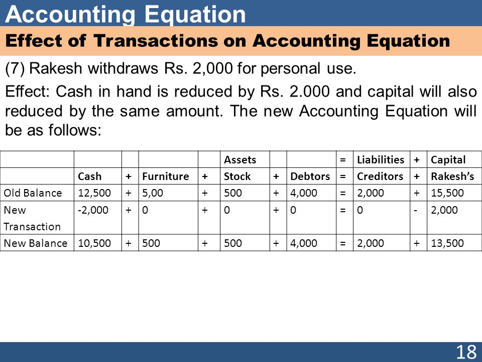 Accounting Equation Effect of Transactions on Accounting Equation (7) Rakesh withdraws Rs. 2,000 for personal use. Effect: Cash in hand is reduced by